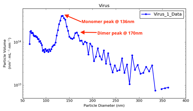 monomer and dimer virus particles